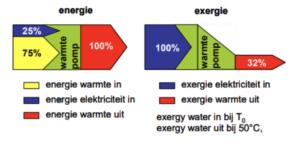 Energie en exergie